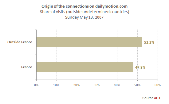 DAILYMOTION_20070522_6.png
